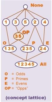 fca-concept_lattice