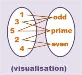 fca-visualisation