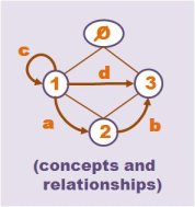 concept lattice relationship