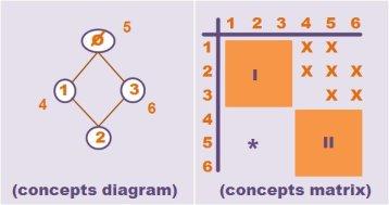 formal concept diagram matrix
