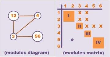 module diagram matrix