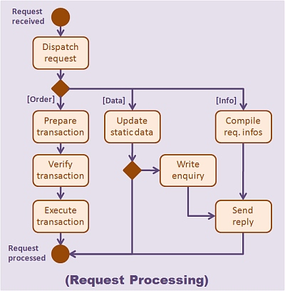 request processing