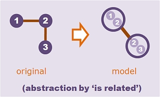 relational abstraction