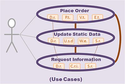 use cases request processing