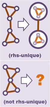 roa complete graph rhs unique not rhs unique