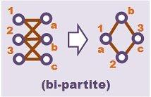 roa complete graph bi-partite concept lattice