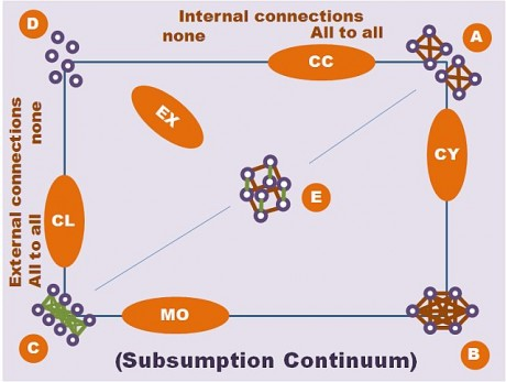 continuum of subsumption