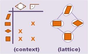 shapes concept lattice and context