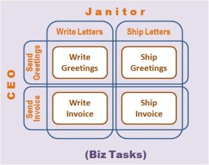Biz Tasks. CEO vs Janitor.