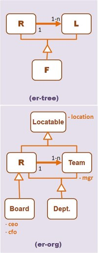 ER Tree and Org Chart